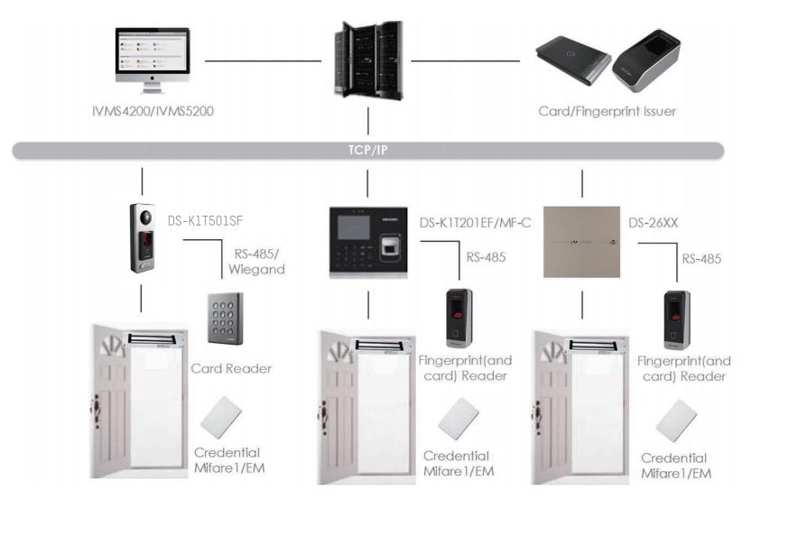 Access Control Topology